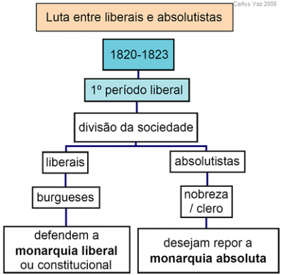 liberaisXabsolutistas e1332369855976 Viagens na Minha Terra   Almeida Garrett, Resumo, Características Livro