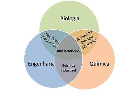 Cursos na area de biologicas
