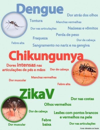 Fonte Ministério da Saúde