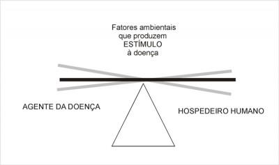 fatores-desenvolvimento-doenca